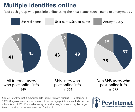 Multiple Identities Online: Half (49%) of SNS users say they usually share material using their real name, compared with 37% of non-SNS users.