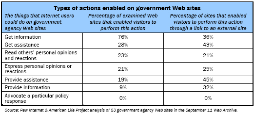 Types of actions enabled on government Web sites