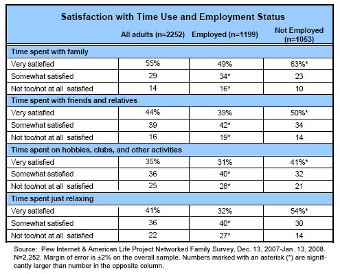 Satisfaction with time use
