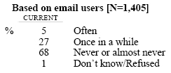 How often do you unintentionally open an email message without realizing it was spam? Do you do this…