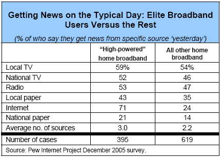 Getting News on the Typical Day: Elite Broadband Users Versus the Rest