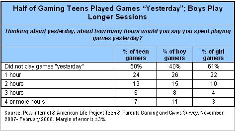Half of gaming teens played games