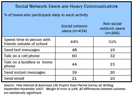 Social Network Users are Heavy Communicators