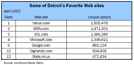Some of Detroit's Favorite Web sites