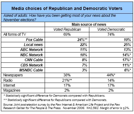 Media choices of Republicans and Democrats