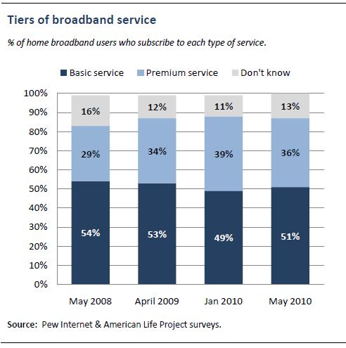 Tiers of broadband service