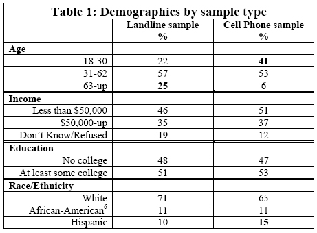Demographics by sample type