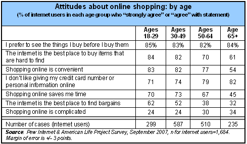 Attitudes about online shopping: by age