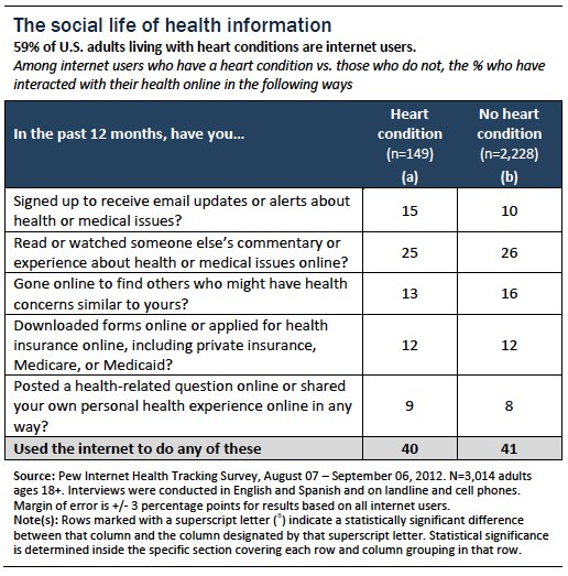 Social life of health information