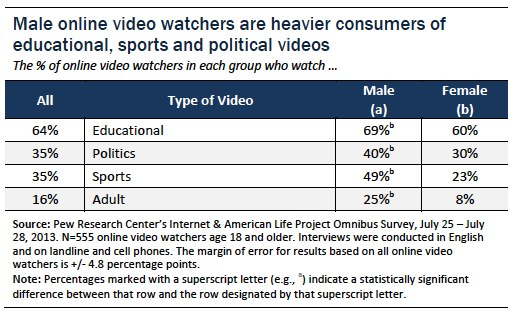 Male online video watchers heavy consumers of ed sports and political videos