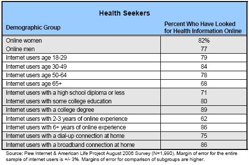 Health seekers