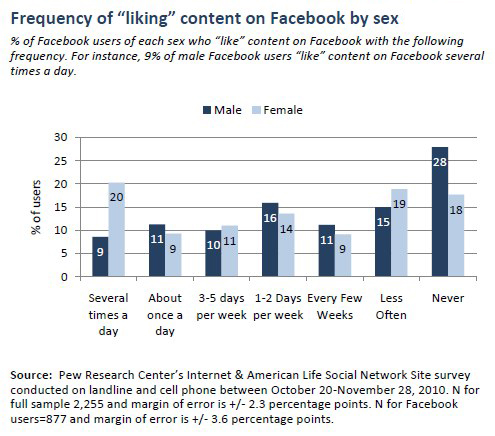 """Frequency of """"liking"""" content on Facebook photos by sex"""