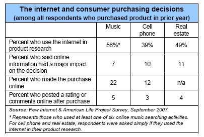 The internet and consumer purchasing decisions