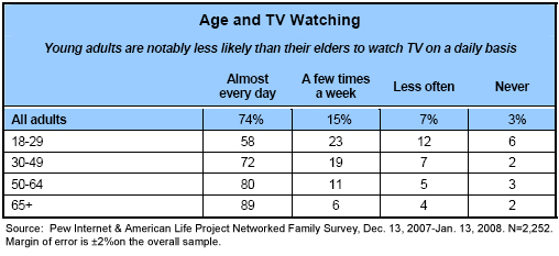 Age and TV watching