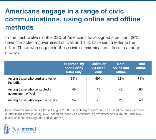 Online and offline civic communications