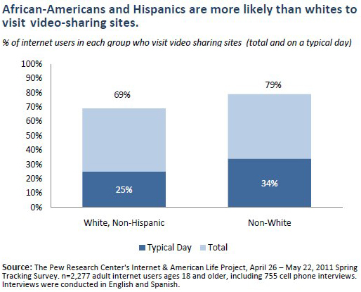 By race/ethnicity: African-Americans and Hispanics are more likely than whites to visit video-sharing sites