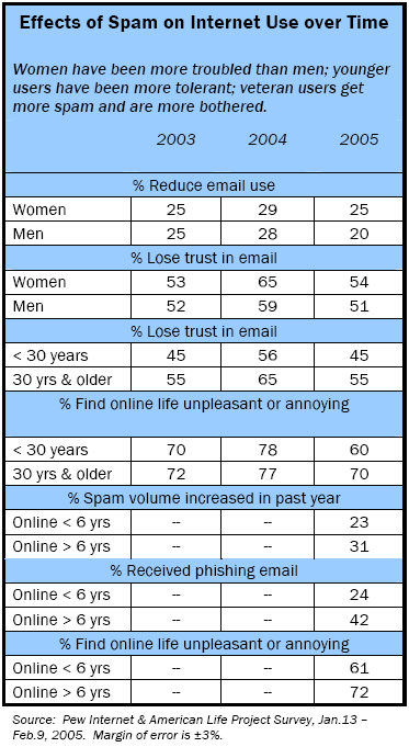 Effects on internet use over time