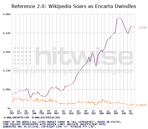 Reference 2.0: Wikipedia Soars as Encarta Dwindles