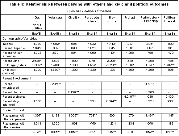 Table 4: Relationship between playing with others and civic and political outcomes