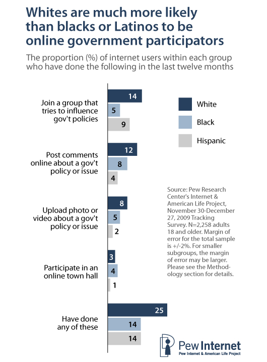 Unlike government social media users—who mirror the overall internet population in terms of their racial makeup—the online government participator population is more heavily composed of whites.