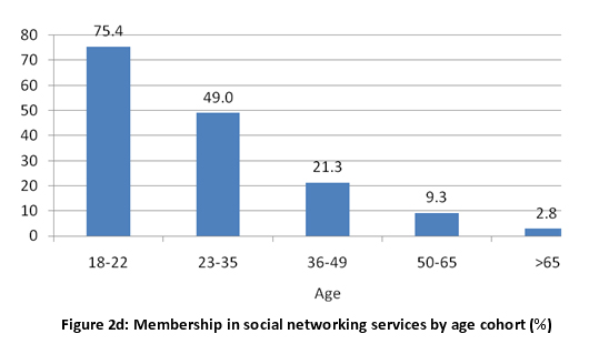 Figure 2d: Membership in social networking services by age cohort (%)