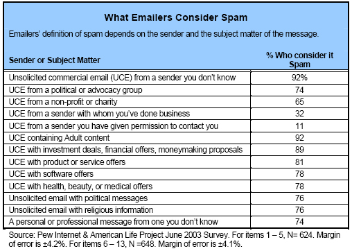 What emailers consider spam