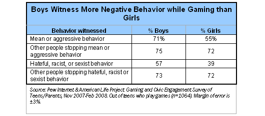 Boys witness more negative behavior than girls
