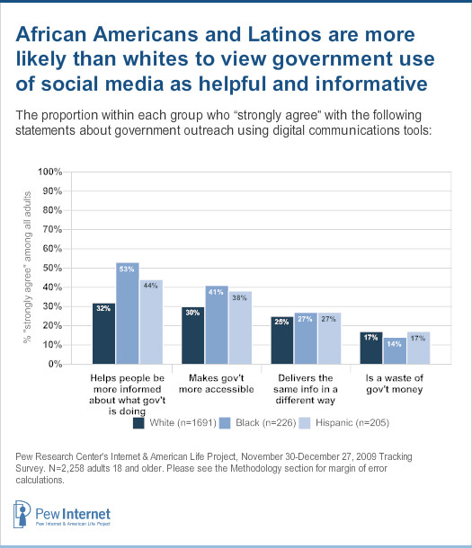 African Americans and Latinos are more likely than white to view government use of social media as helpful and informative