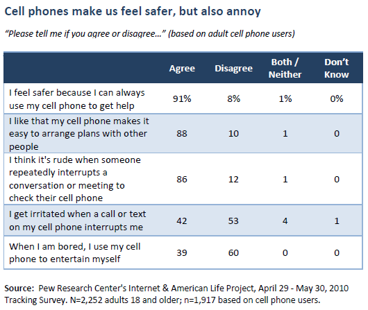Cell phones make us feel safer, but also annoy