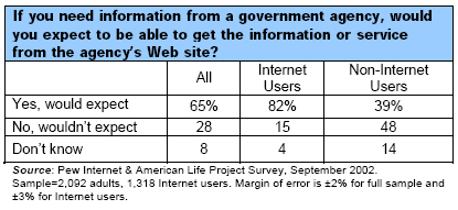If you need information from a government agency, would you expect to be able to get the information or service from the agency's Web site?
