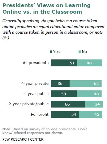 Presidents' Views on Learning Online vs. in the Classroom