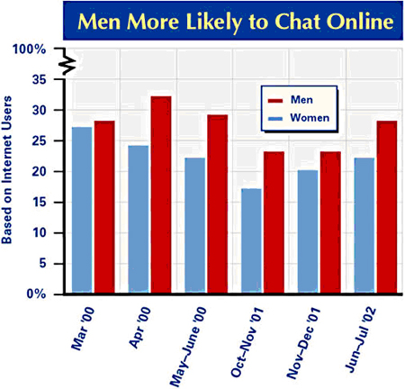 Men more likely to chat