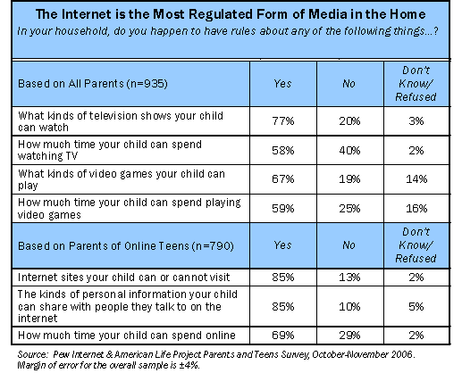 The Internet is the most regulated form of media in the home