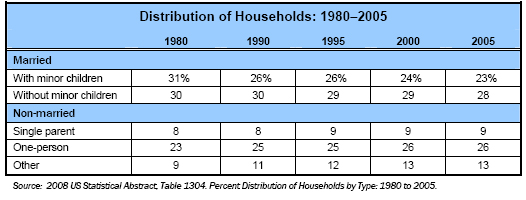 Distribution of households