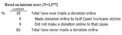 MAJ4 Earlier you said you have made a donation online…Did you happen to make an online donation to help the victims of the Gulf Coast hurricanes, or were your online donations for something else?
