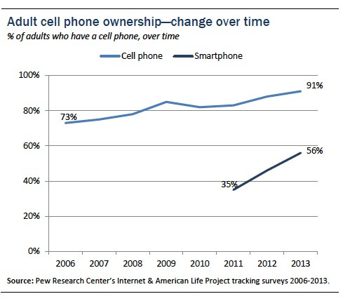 Adult cell ownership over time