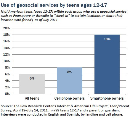 Use of geosocial services by teens ages 12 to 17