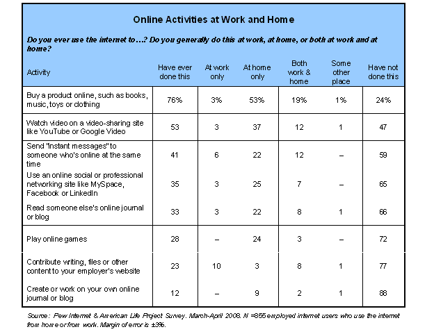 Online Activities at Work and Home