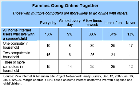 Families going online together