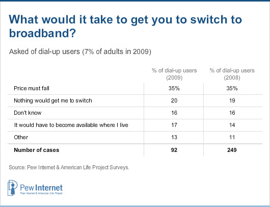 What would it take to get you to switch to broadband