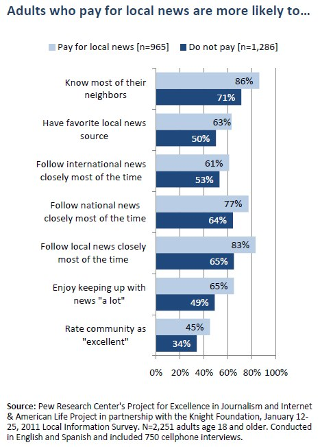 Adults who pay for local news are more likely to…