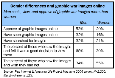 Gender differences and graphic war images online