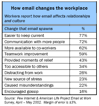 How email changes the workplace