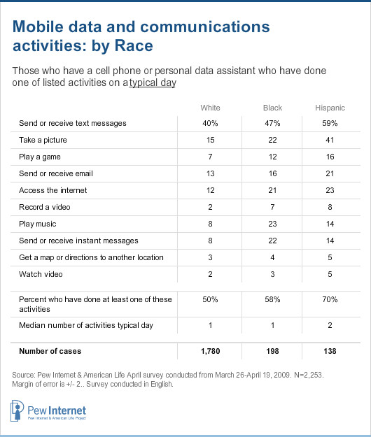 Mobile data and communications activities by race