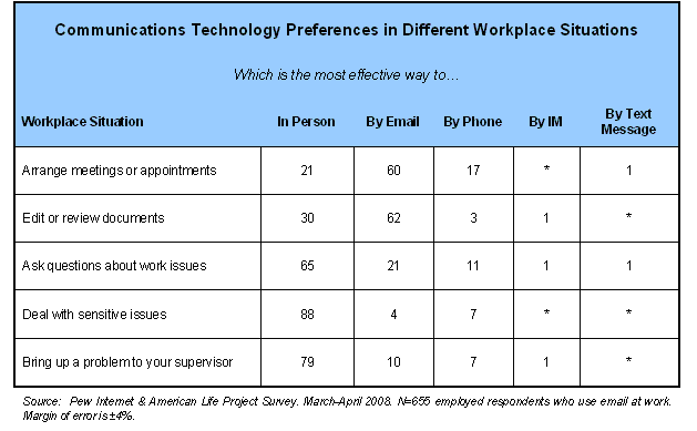 Communications Technology Preferences in Different Workplace Situations