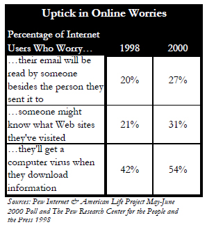 Uptick in worries