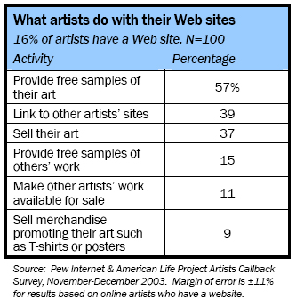 What artists do with their web sites