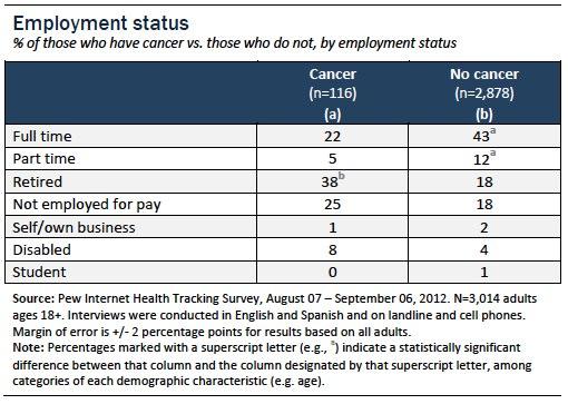 Employment status