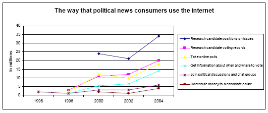 The way that political news consumers use the internet