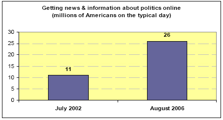 Getting news and information about politics